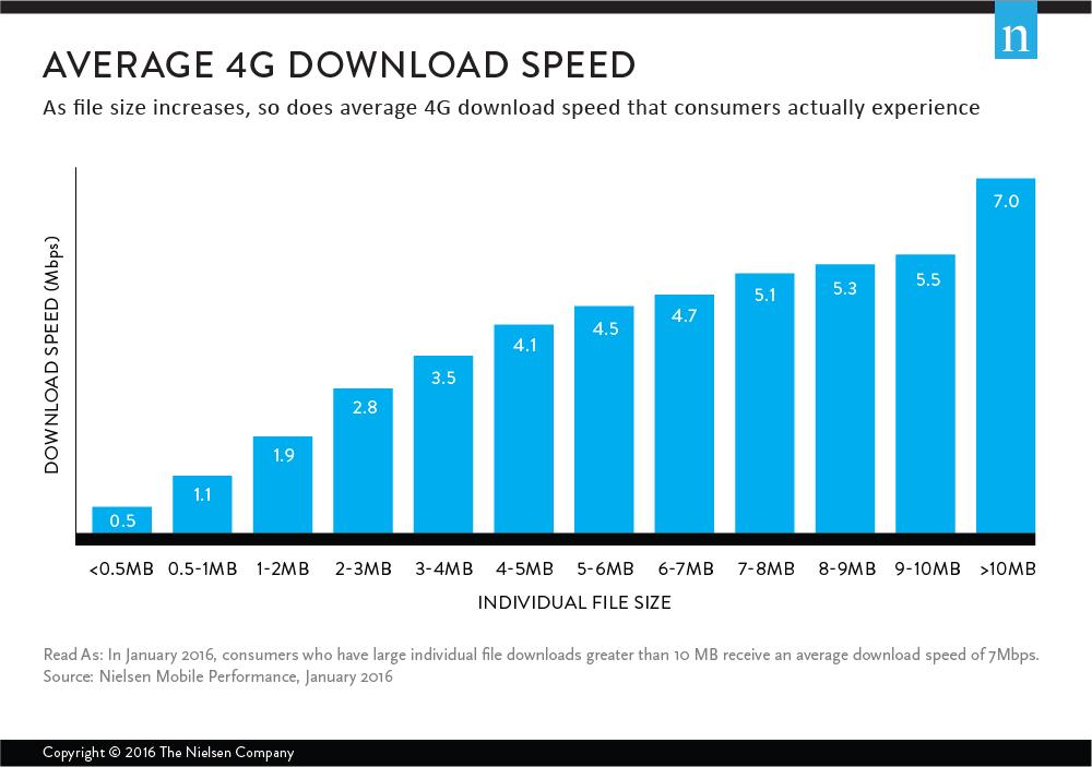 4g Average Download speed (2016 Data)